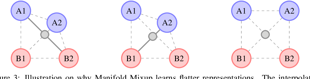 Figure 4 for Manifold Mixup: Learning Better Representations by Interpolating Hidden States