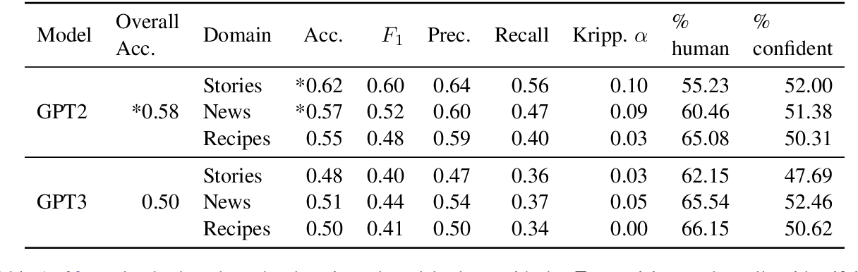 Figure 2 for All That's 'Human' Is Not Gold: Evaluating Human Evaluation of Generated Text