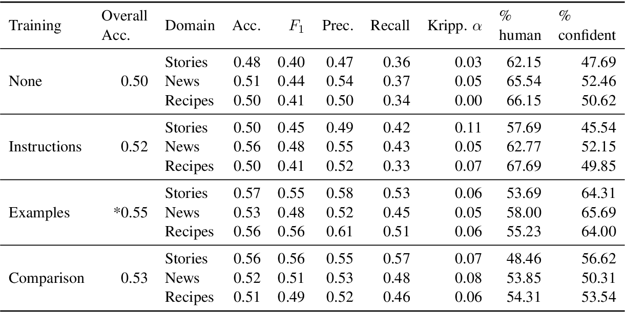 Figure 4 for All That's 'Human' Is Not Gold: Evaluating Human Evaluation of Generated Text