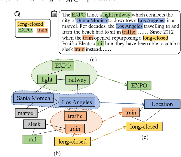 Figure 1 for Graph-based Hierarchical Relevance Matching Signals for Ad-hoc Retrieval