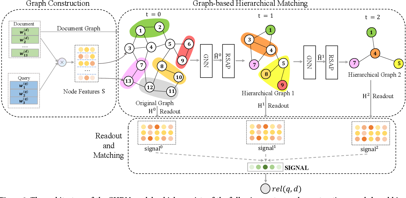 Figure 3 for Graph-based Hierarchical Relevance Matching Signals for Ad-hoc Retrieval