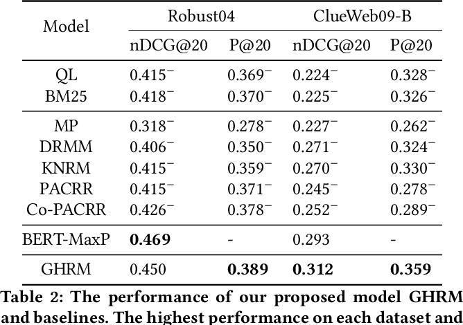 Figure 4 for Graph-based Hierarchical Relevance Matching Signals for Ad-hoc Retrieval