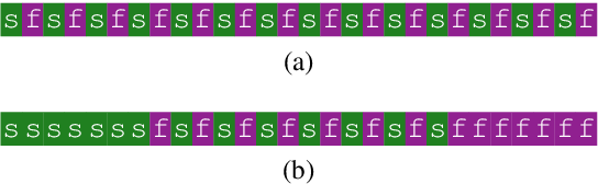 Figure 1 for Improving Transformer Models by Reordering their Sublayers