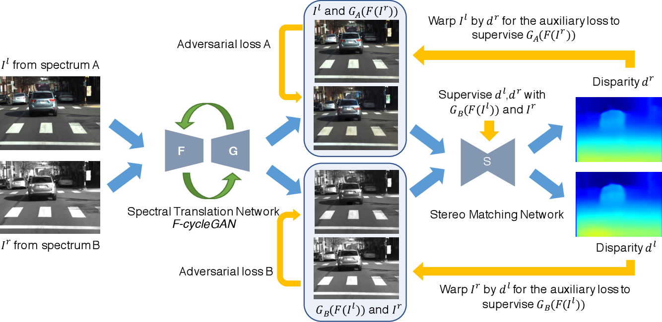Figure 3 for Unsupervised Cross-spectral Stereo Matching by Learning to Synthesize