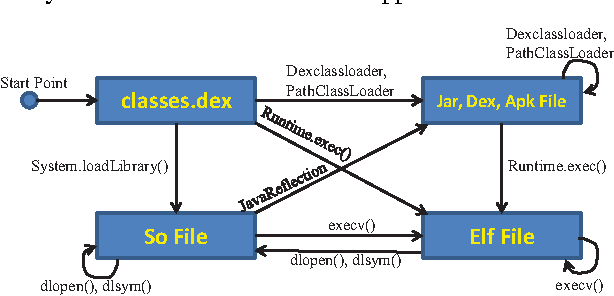 Figure 1 from DroidTrace: A ptrace based Android dynamic analysis