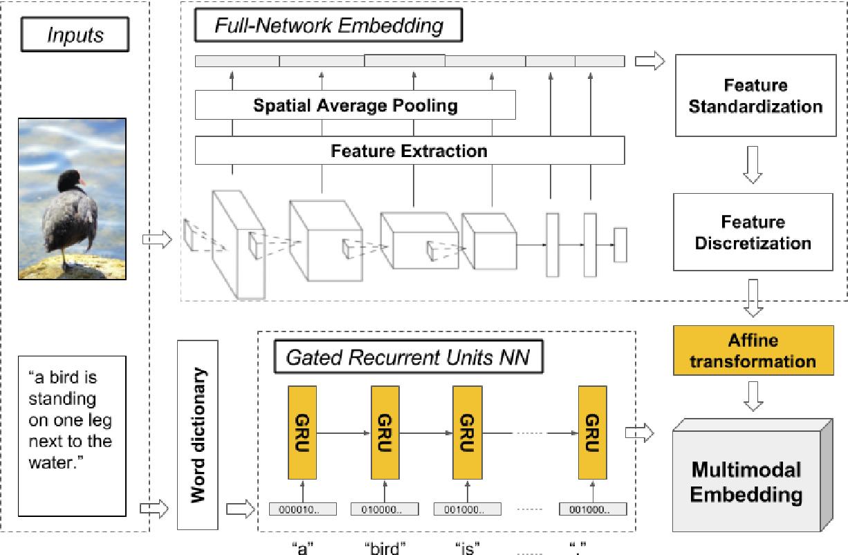 Figure 1 for Full-Network Embedding in a Multimodal Embedding Pipeline
