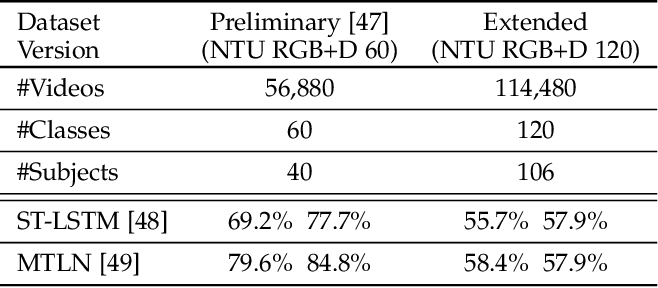 Figure 3 for NTU RGB+D 120: A Large-Scale Benchmark for 3D Human Activity Understanding