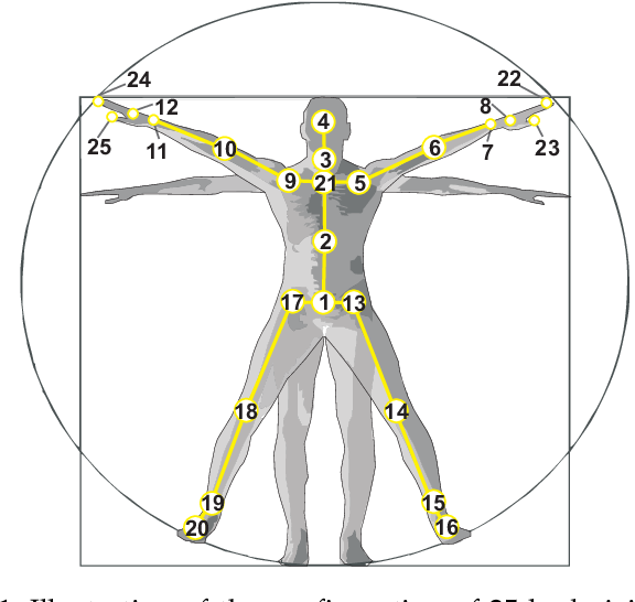 Figure 2 for NTU RGB+D 120: A Large-Scale Benchmark for 3D Human Activity Understanding
