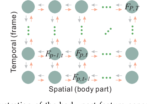 Figure 4 for NTU RGB+D 120: A Large-Scale Benchmark for 3D Human Activity Understanding