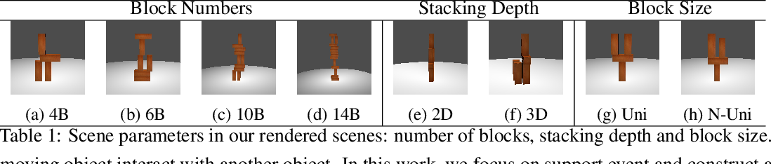 Figure 1 for Visual Stability Prediction and Its Application to Manipulation