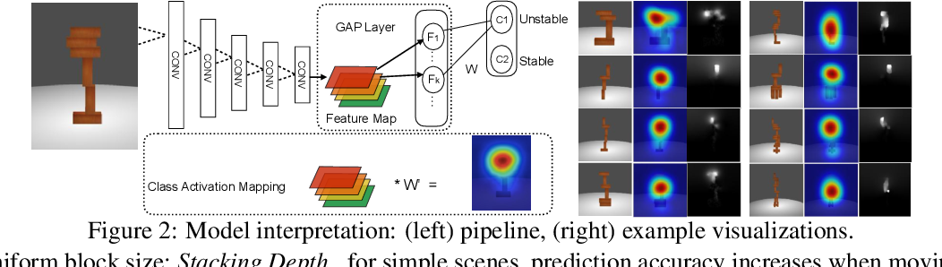 Figure 3 for Visual Stability Prediction and Its Application to Manipulation