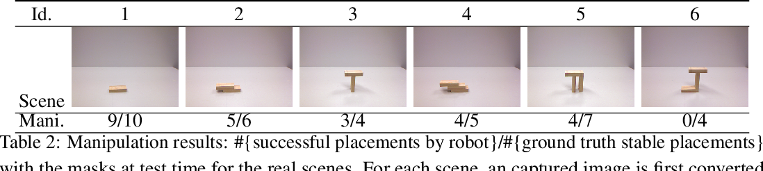 Figure 4 for Visual Stability Prediction and Its Application to Manipulation