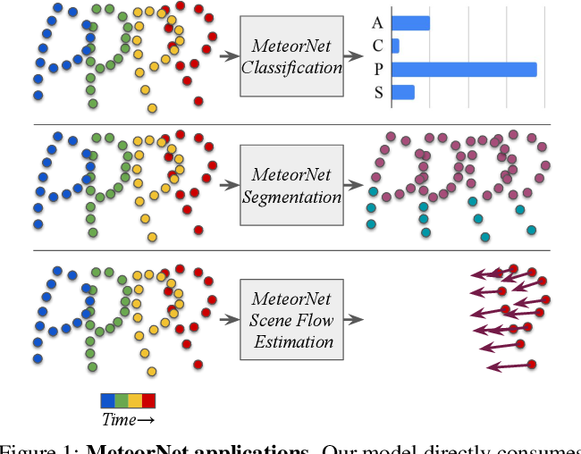 Figure 1 for MeteorNet: Deep Learning on Dynamic 3D Point Cloud Sequences