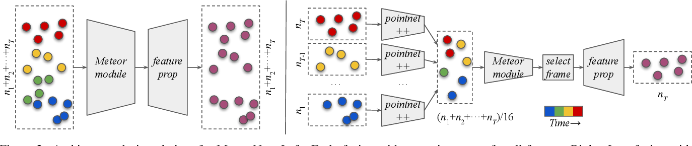 Figure 2 for MeteorNet: Deep Learning on Dynamic 3D Point Cloud Sequences