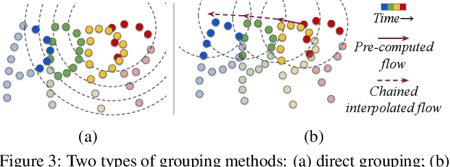 Figure 3 for MeteorNet: Deep Learning on Dynamic 3D Point Cloud Sequences