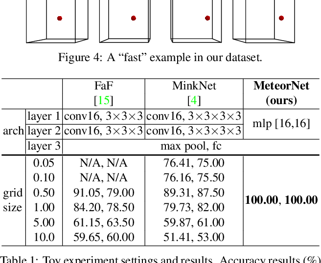 Figure 4 for MeteorNet: Deep Learning on Dynamic 3D Point Cloud Sequences