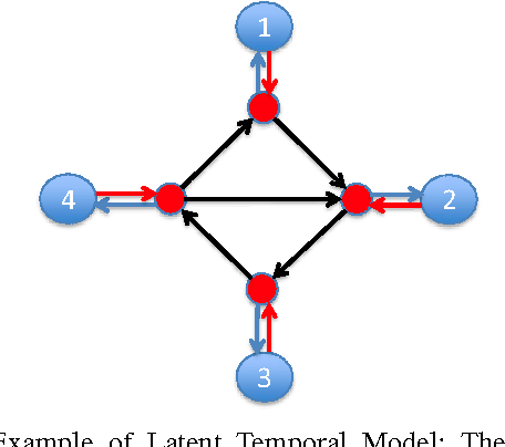 Figure 1 for Learning Temporal Dependence from Time-Series Data with Latent Variables