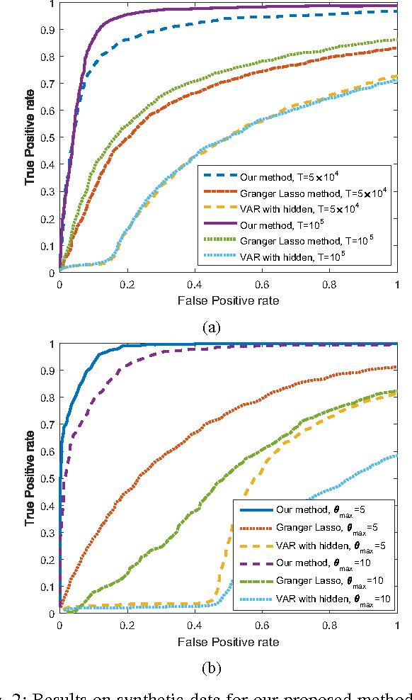 Figure 2 for Learning Temporal Dependence from Time-Series Data with Latent Variables