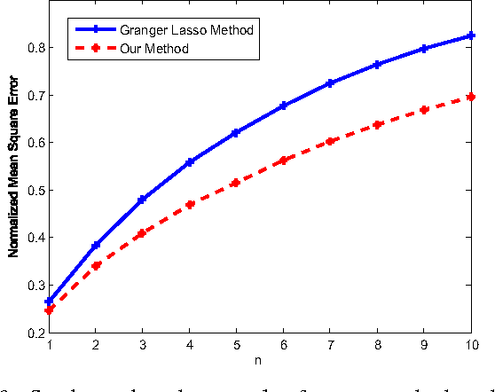 Figure 3 for Learning Temporal Dependence from Time-Series Data with Latent Variables