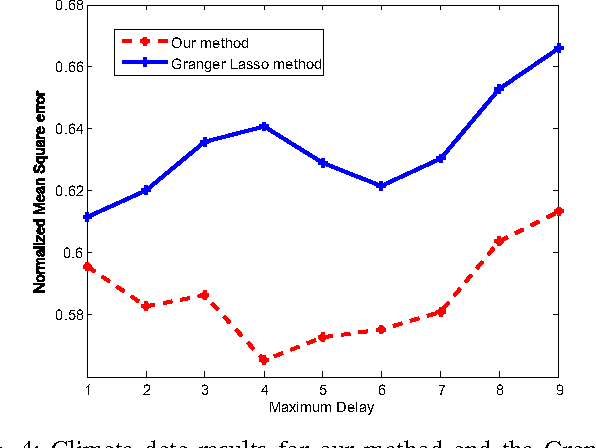 Figure 4 for Learning Temporal Dependence from Time-Series Data with Latent Variables