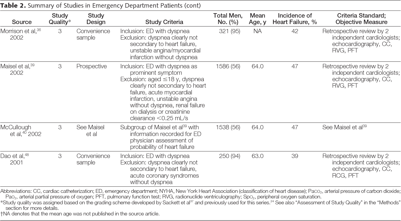 Does this dyspneic patient in the emergency department have