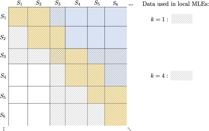 Figure 3 for Optimal Full Ranking from Pairwise Comparisons