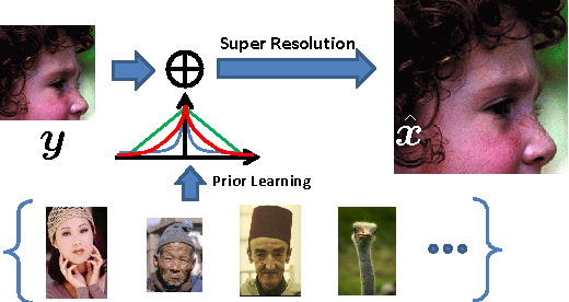 Figure 1 for Image Super-Resolution via Sparse Bayesian Modeling of Natural Images