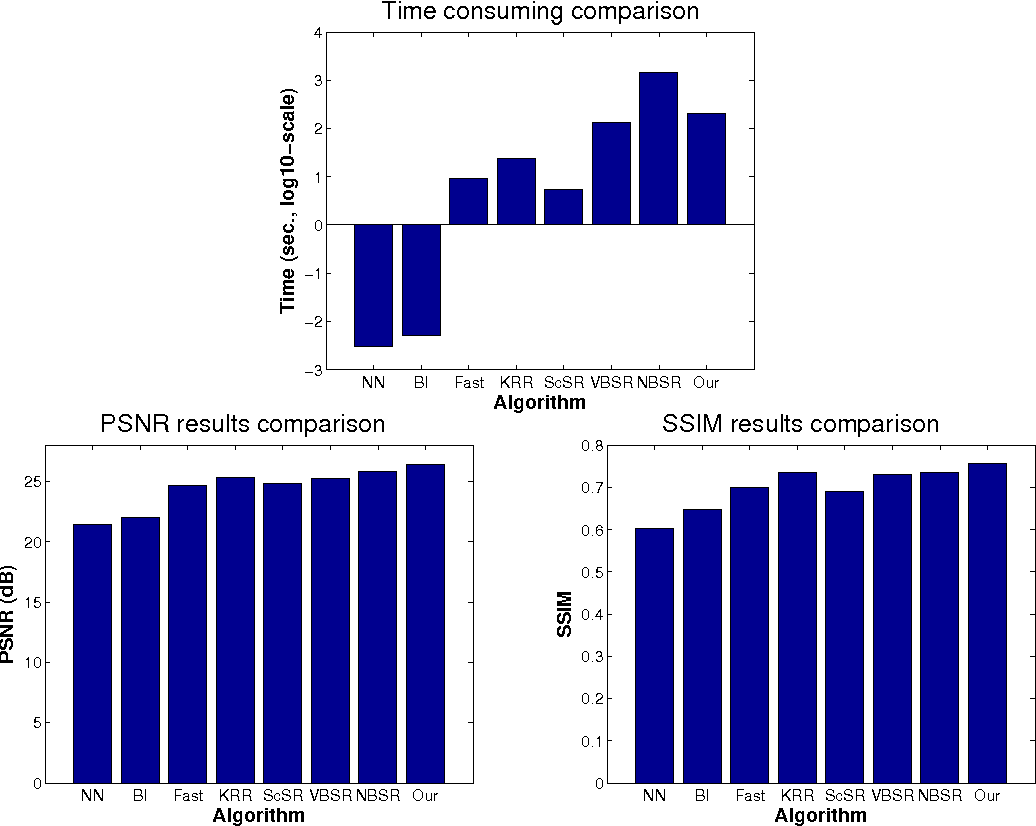 Figure 4 for Image Super-Resolution via Sparse Bayesian Modeling of Natural Images