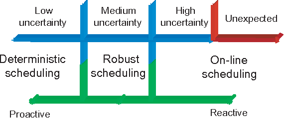 Figure 1. Scheduling information and scheduling techniques.