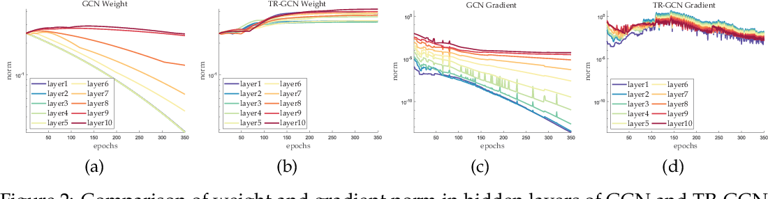 Figure 3 for Training Matters: Unlocking Potentials of Deeper Graph Convolutional Neural Networks