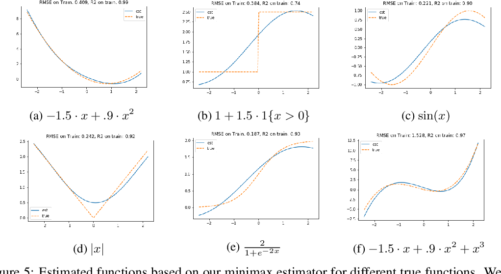 Figure 1 for Minimax Estimation of Conditional Moment Models