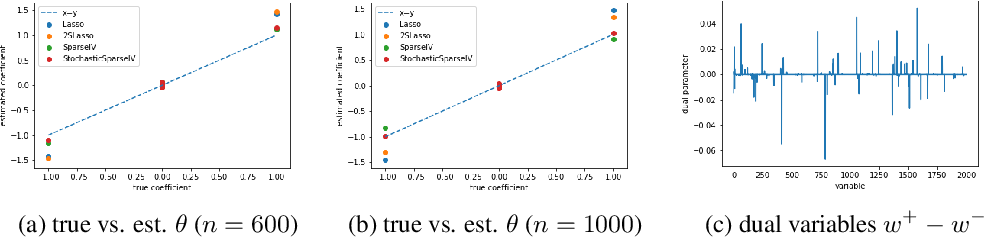 Figure 3 for Minimax Estimation of Conditional Moment Models