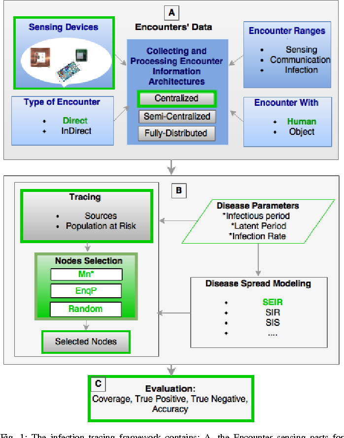 Infection tracing in smart hospitals - Semantic Scholar