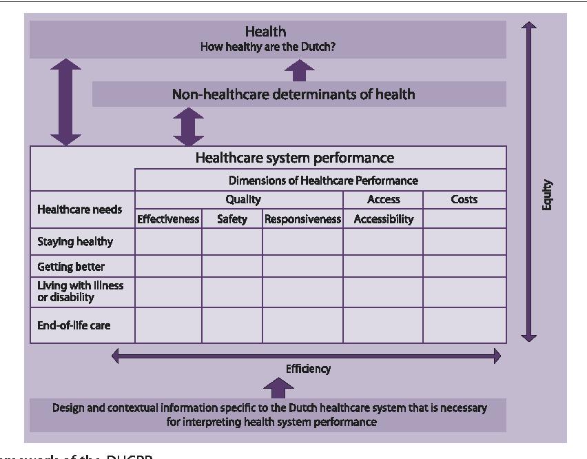 dutch healthcare system