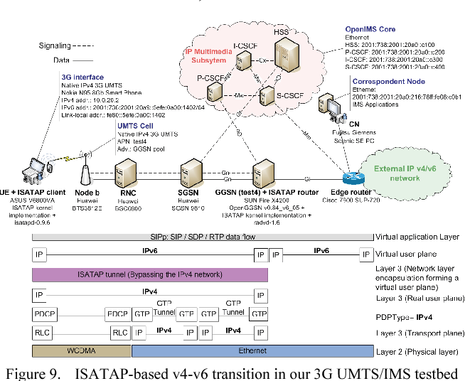 PDF] IMS-centric Evaluation of IPv4/IPv6 Transition Methods in 3G