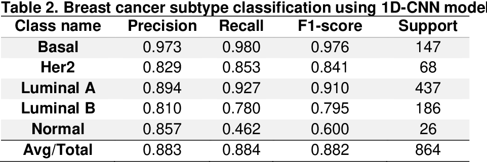 Figure 4 for Convolutional neural network models for cancer type prediction based on gene expression
