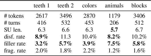 Figure 2 for Analysis of Disfluency in Children's Speech