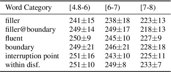 Figure 3 for Analysis of Disfluency in Children's Speech