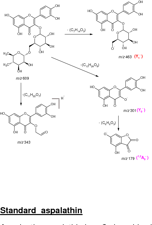 Figure 2 From Characterization Of The Phenolic Composition Of