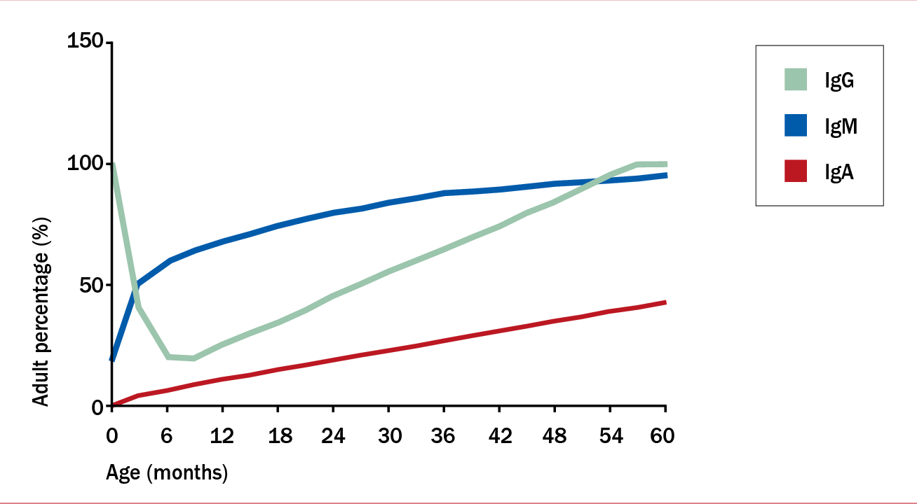 Infections During Childhood Increase >> Figure 1 From How To Treat F Recurrent Infections In Childhood