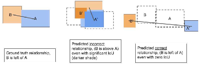 Figure 1 for Compact Scene Graphs for Layout Composition and Patch Retrieval