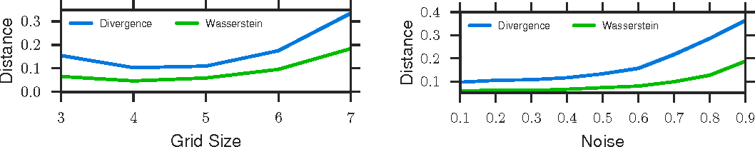 Figure 2 for Learning with a Wasserstein Loss