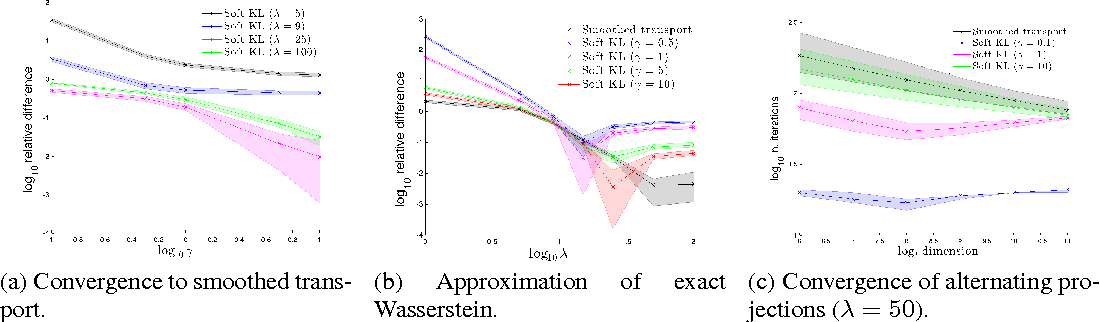 Figure 3 for Learning with a Wasserstein Loss