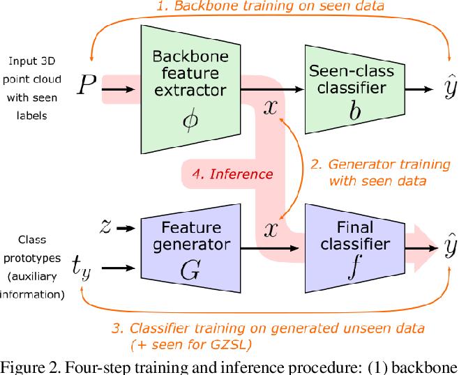 Figure 3 for Generative Zero-Shot Learning for Semantic Segmentation of 3D Point Cloud