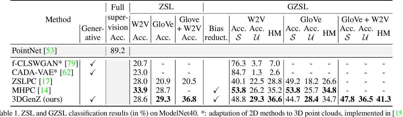 Figure 2 for Generative Zero-Shot Learning for Semantic Segmentation of 3D Point Cloud