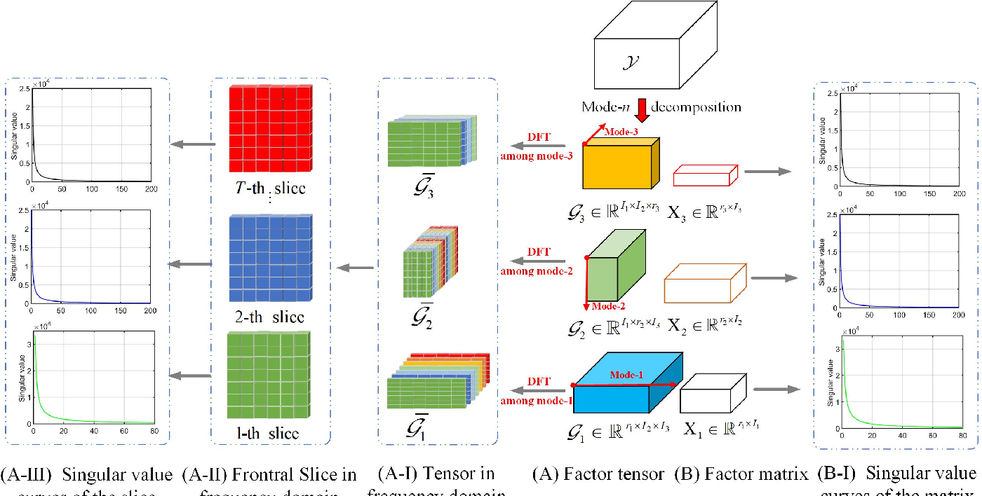 Figure 1 for Multi-mode Core Tensor Factorization based Low-Rankness and Its Applications to Tensor Completion