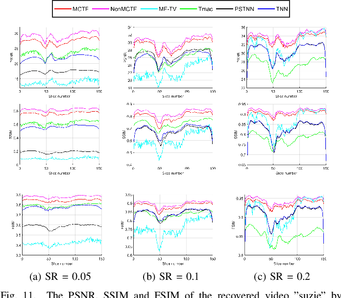 Figure 3 for Multi-mode Core Tensor Factorization based Low-Rankness and Its Applications to Tensor Completion