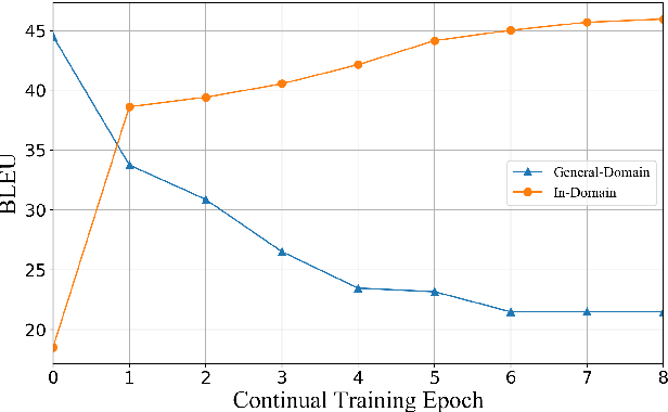 Figure 1 for Investigating Catastrophic Forgetting During Continual Training for Neural Machine Translation