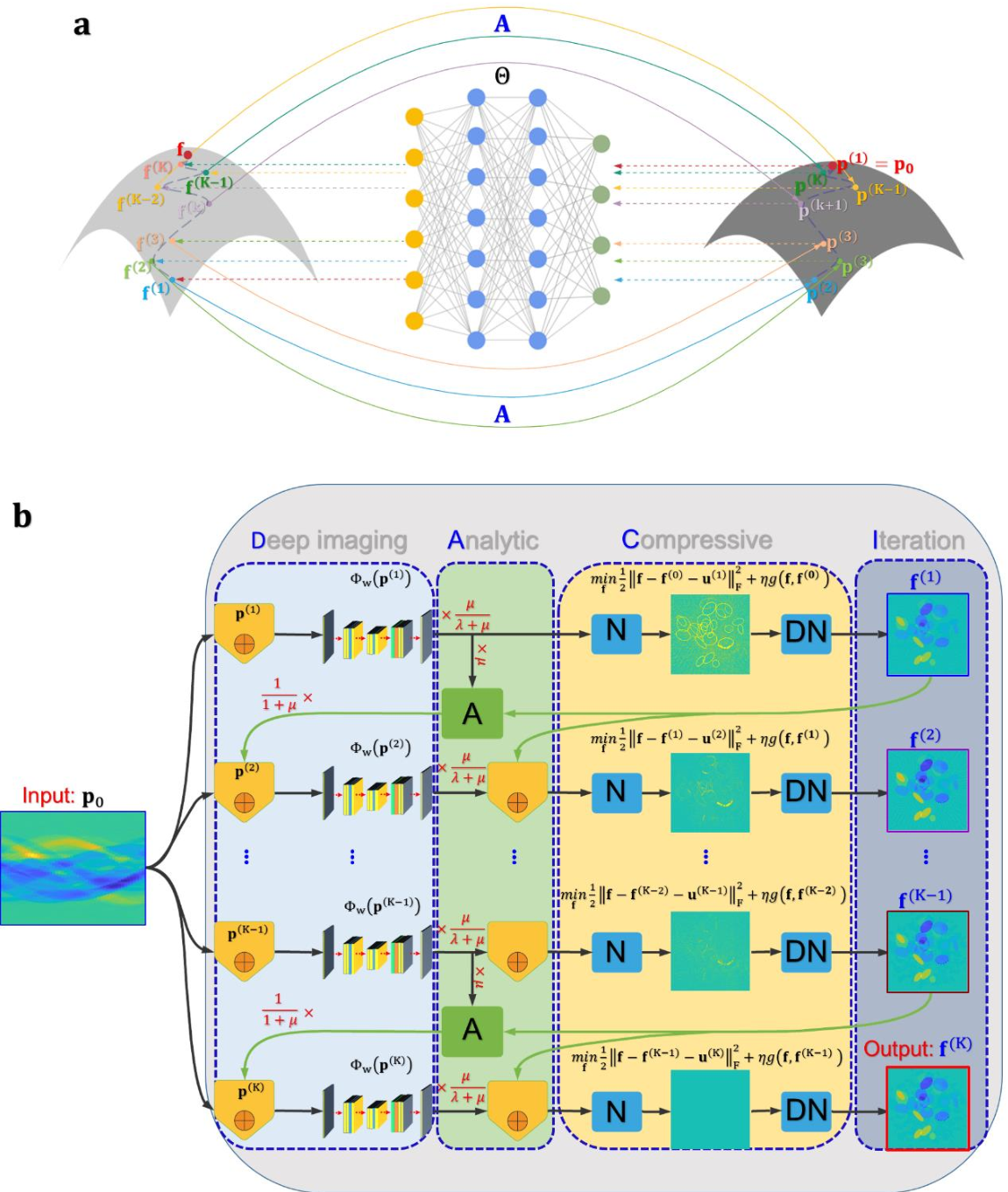 Figure 2 for Stabilizing Deep Tomographic Reconstruction Networks