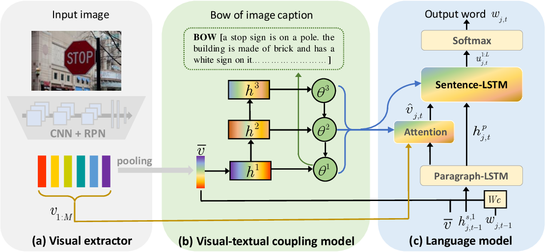 Figure 1 for Matching Visual Features to Hierarchical Semantic Topics for Image Paragraph Captioning